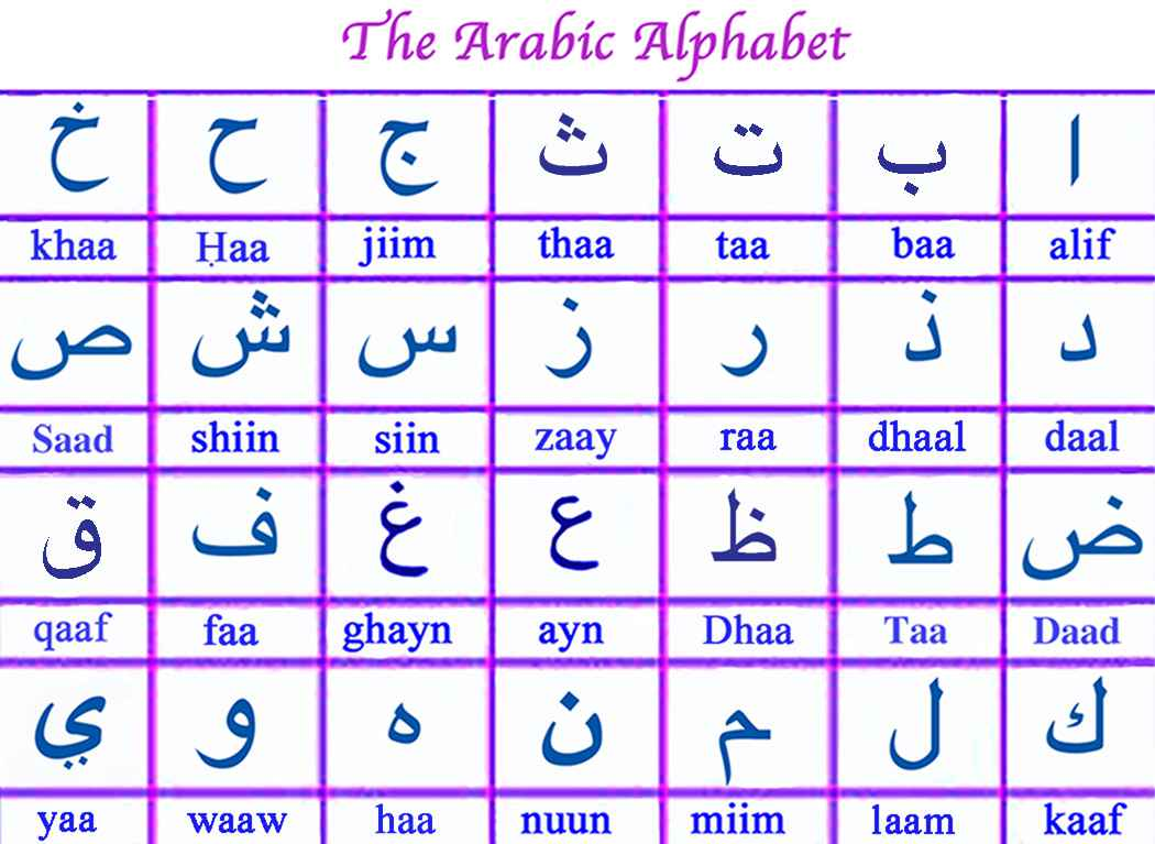 Arabic Letters and Alphabets
