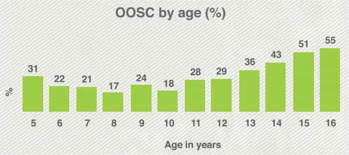 Mostly, Older Children Out of School in Pakistan