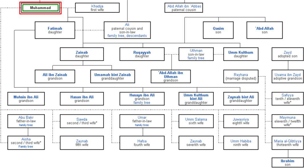Prophet Muhammad Family - Family Tree Of Muhammad (SAW)
