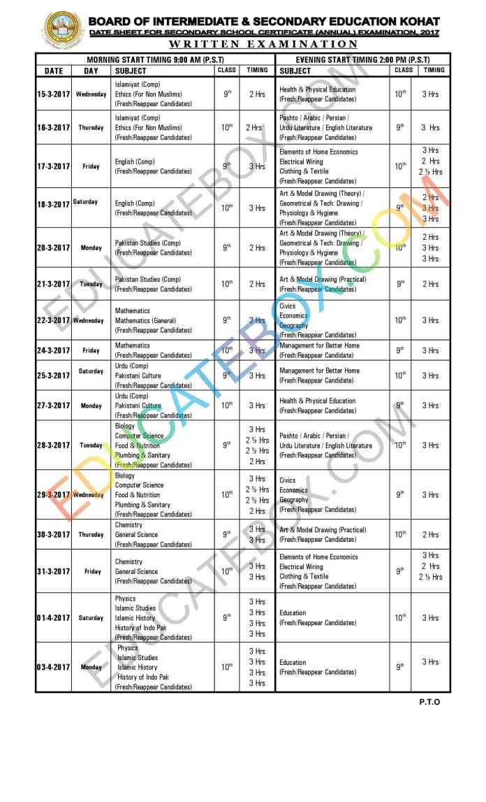 Fbise 2nd year Result 2018 Expected date Differences