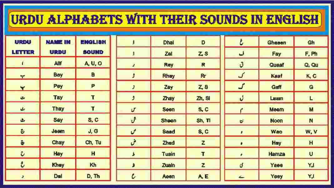 Urdu Alphabet with their sound in English