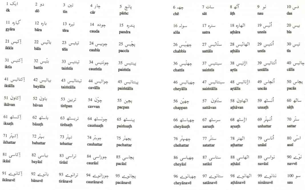 Urdu Counting - One to Hundred